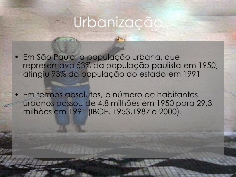 Urbanização Em São Paulo, a população urbana, que representava 53% da população paulista em 1950, atingiu 93% da população do estado em 1991.