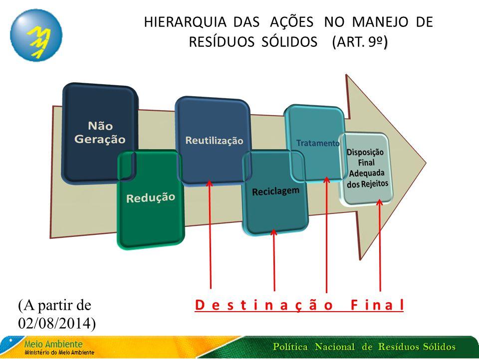 HIERARQUIA DAS AÇÕES NO MANEJO DE RESÍDUOS SÓLIDOS (ART. 9º)