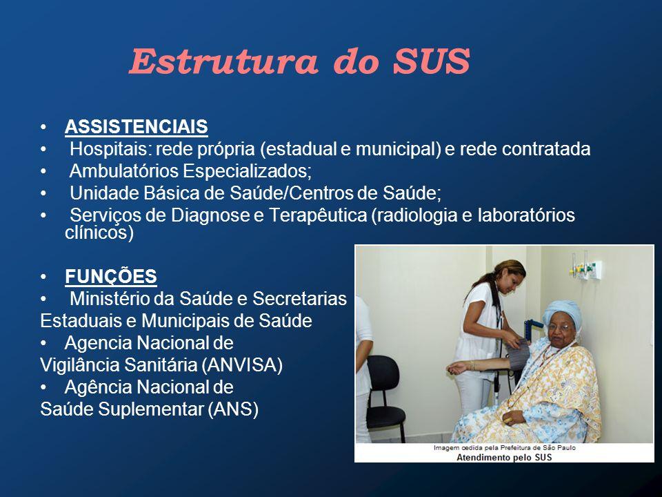 Estrutura do SUS ASSISTENCIAIS