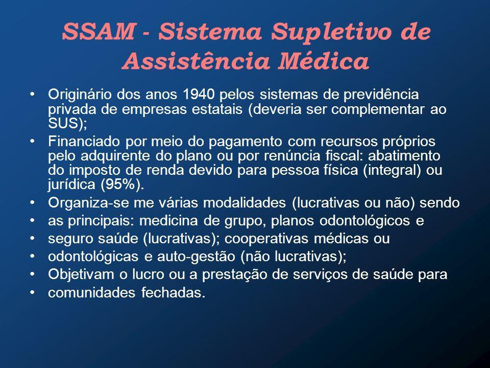 SSAM - Sistema Supletivo de Assistência Médica