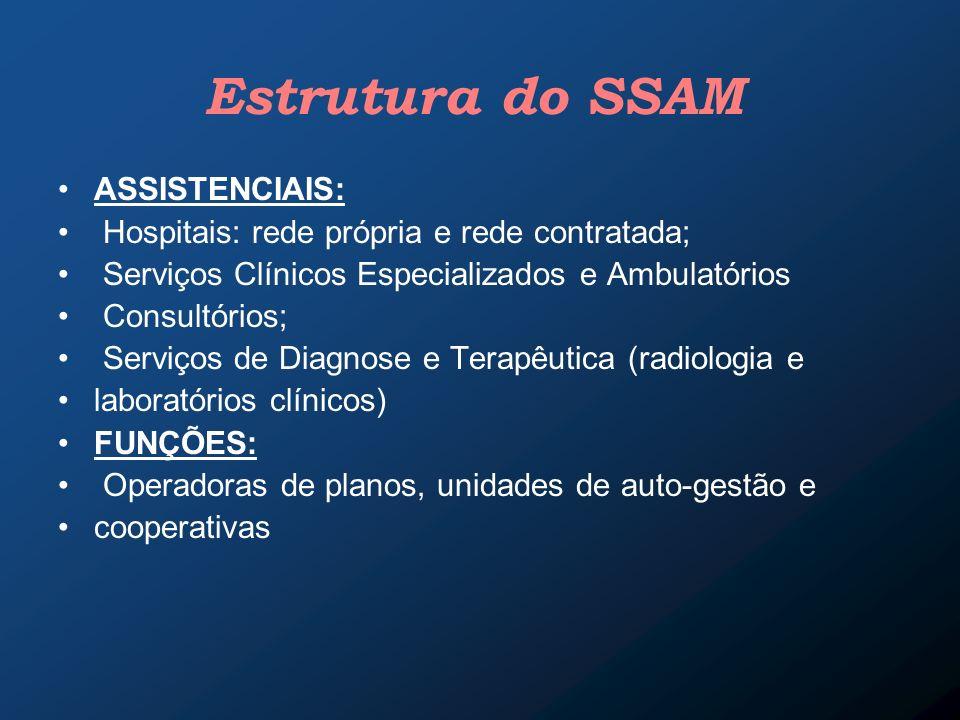 Estrutura do SSAM ASSISTENCIAIS: