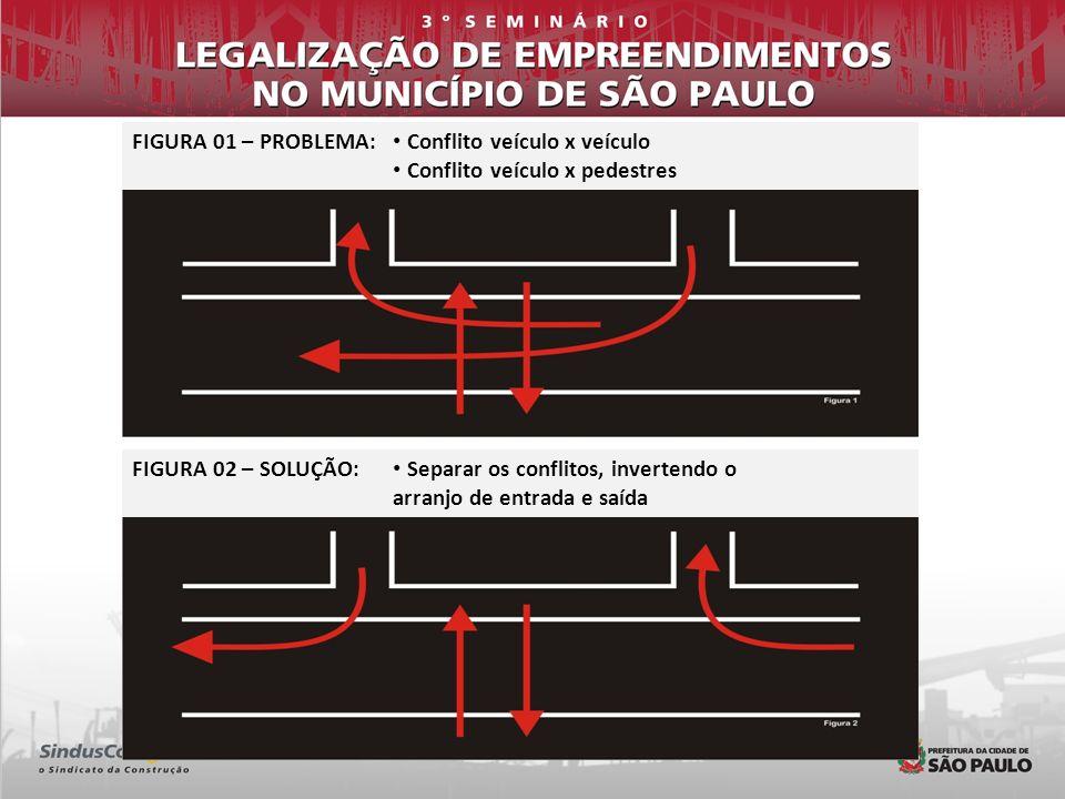 FIGURA 01 – PROBLEMA: Conflito veículo x veículo. Conflito veículo x pedestres. FIGURA 02 – SOLUÇÃO: