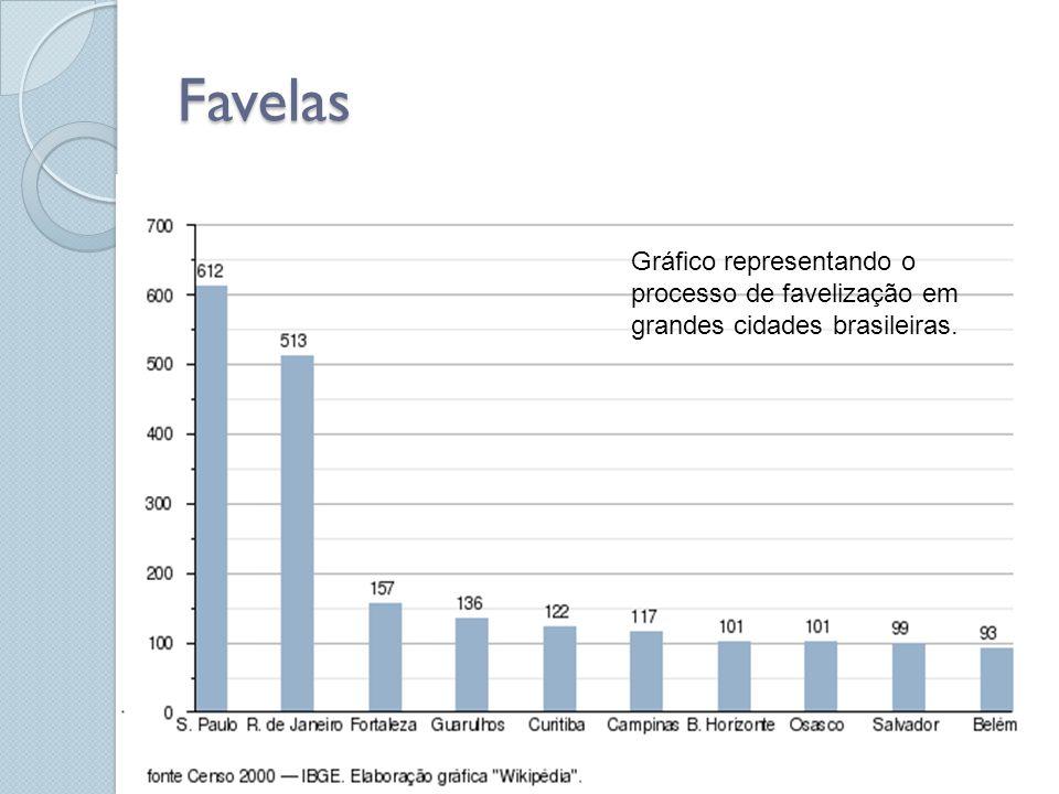 Favelas Gráfico representando o processo de favelização em grandes cidades brasileiras.