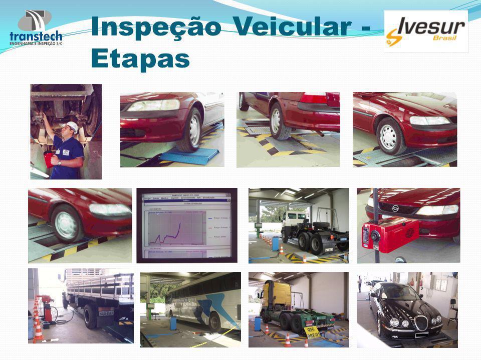 Inspeção Veicular - Etapas
