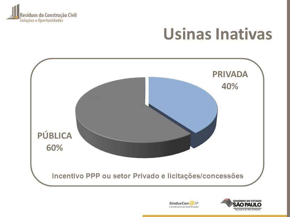 Usinas Inativas Incentivo PPP ou setor Privado e licitações/concessões