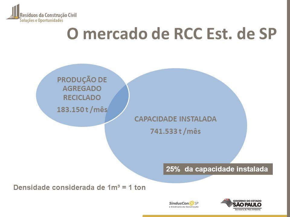 O mercado de RCC Est. de SP