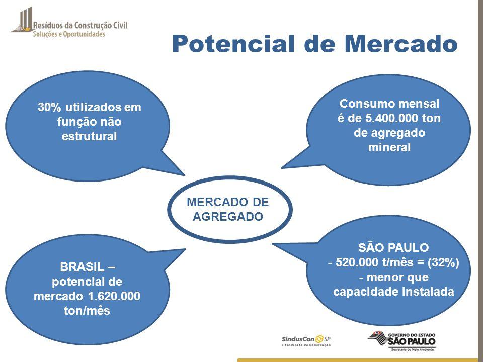 Potencial de MercadoConsumo mensal é de 5.400.000 ton de agregado mineral. 30% utilizados em função não estrutural.