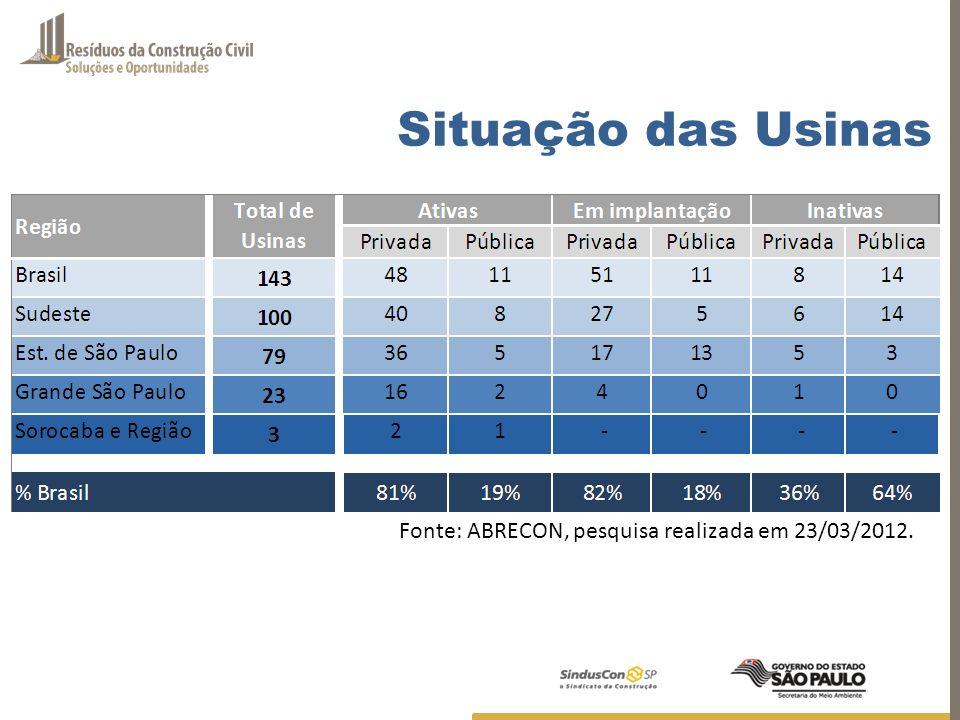 Situação das Usinas Fonte: ABRECON, pesquisa realizada em 23/03/2012.
