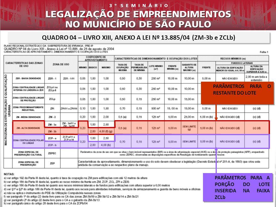 QUADRO 04 – LIVRO XIII, ANEXO A LEI Nº 13.885/04 (ZM-3b e ZCLb)