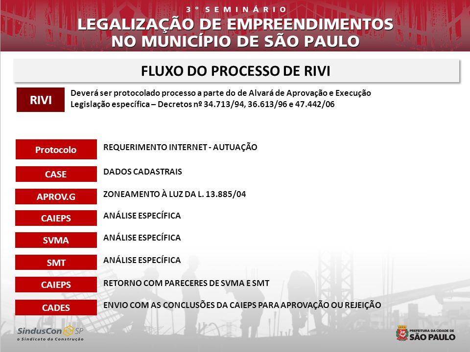 FLUXO DO PROCESSO DE RIVI