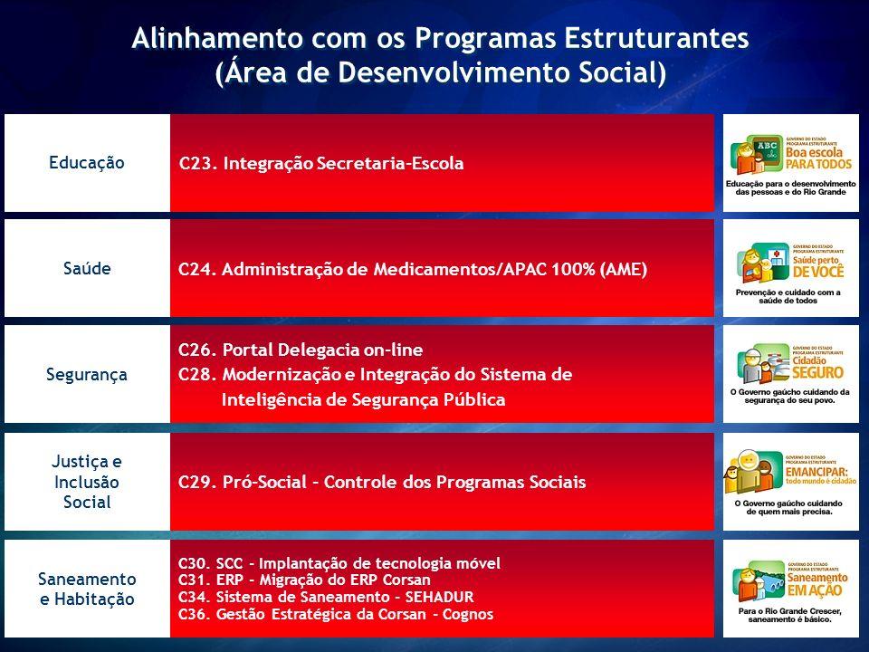 Alinhamento com os Programas Estruturantes (Área de Desenvolvimento Social)
