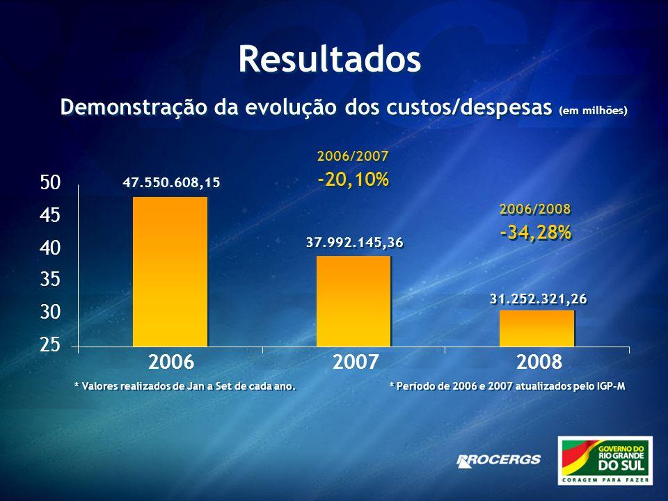 Resultados Demonstração da evolução dos custos/despesas (em milhões)