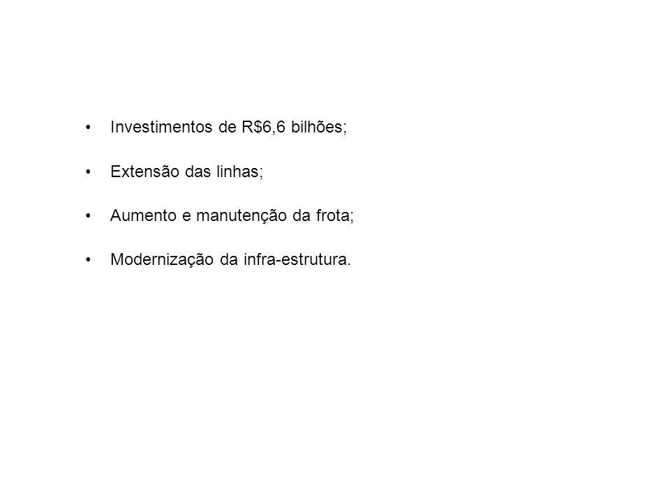 Investimentos de R$6,6 bilhões;