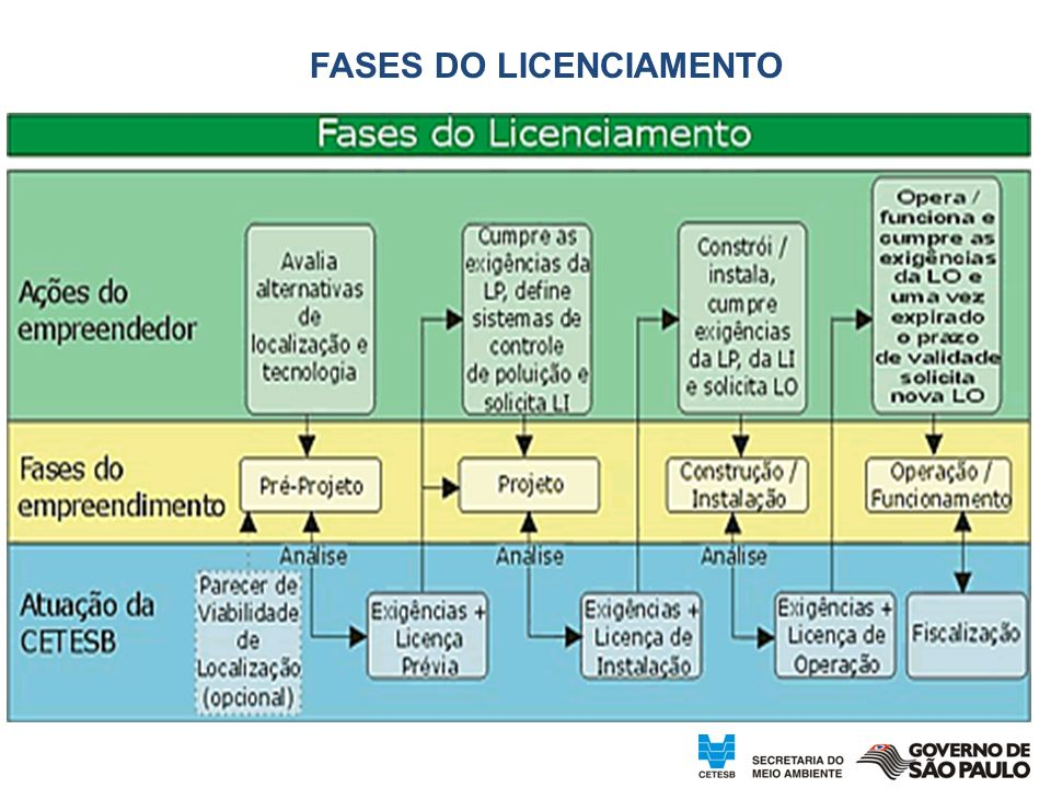 FASES DO LICENCIAMENTO