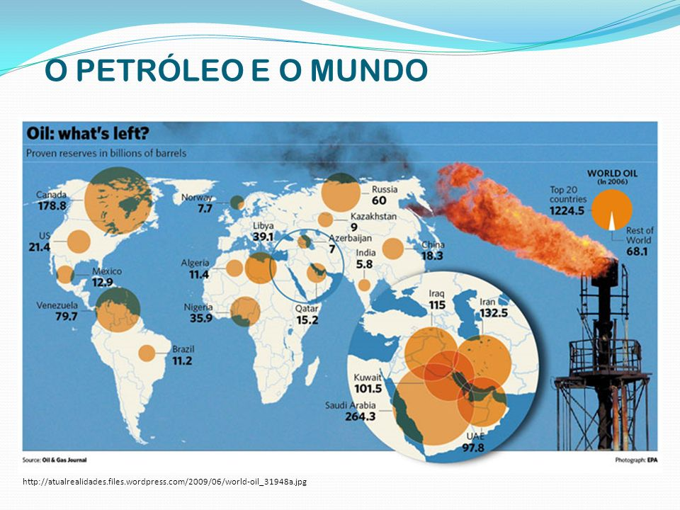 O PETRÓLEO E O MUNDO http://atualrealidades.files.wordpress.com/2009/06/world-oil_31948a.jpg