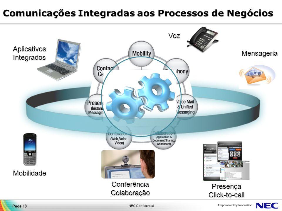 Comunicações Integradas aos Processos de Negócios