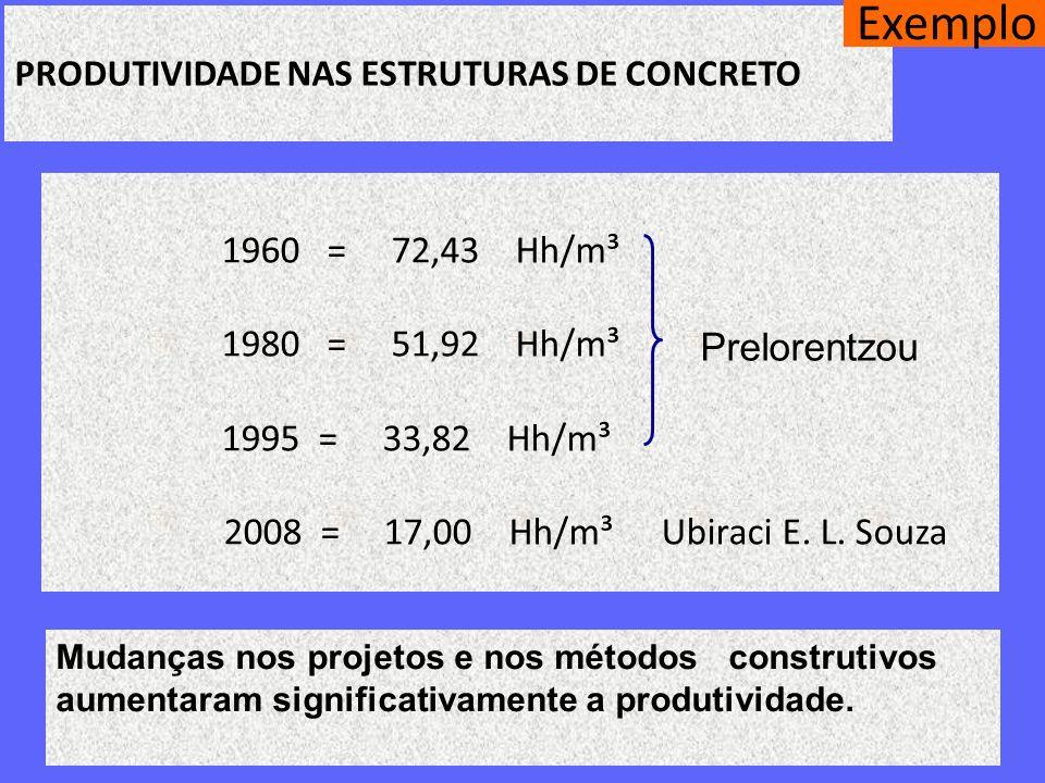 Exemplo 1960 = 72,43 Hh/m³ 1980 = 51,92 Hh/m³ 1995 = 33,82 Hh/m³