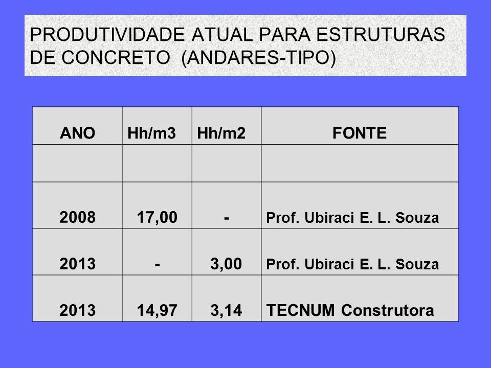 PRODUTIVIDADE ATUAL PARA ESTRUTURAS DE CONCRETO (ANDARES-TIPO)
