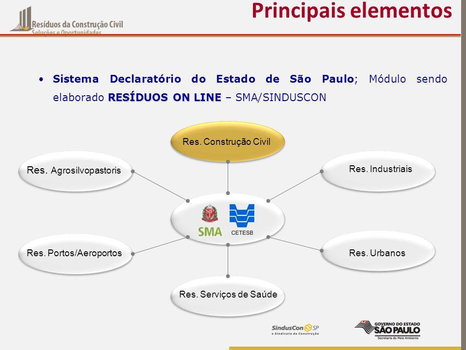 Principais elementos Sistema Declaratório do Estado de São Paulo; Módulo sendo elaborado RESÍDUOS ON LINE – SMA/SINDUSCON.