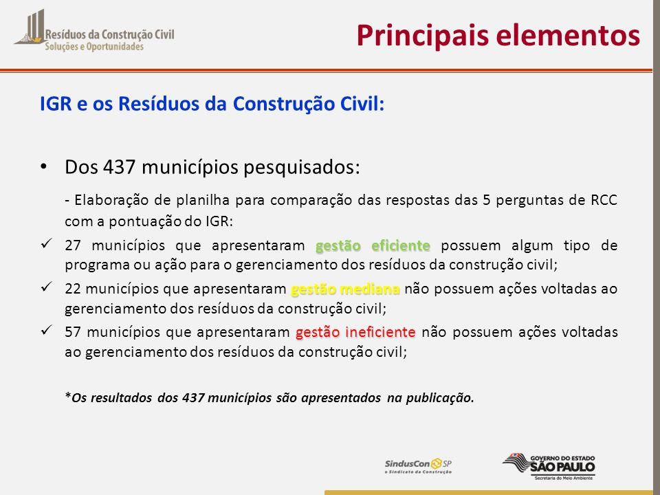 Principais elementos IGR e os Resíduos da Construção Civil: