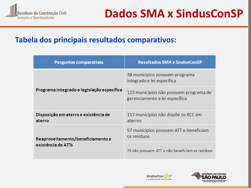 Perguntas comparativas Resultados SMA x SindusConSP