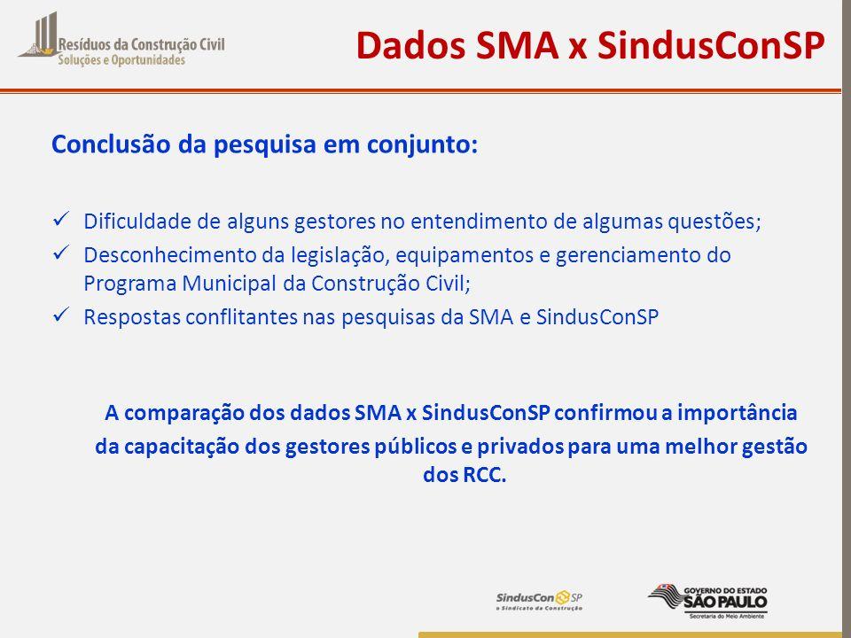 Dados SMA x SindusConSP