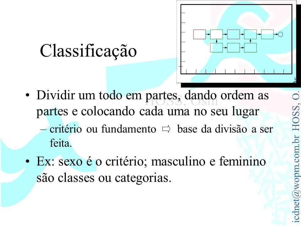 Classificação Dividir um todo em partes, dando ordem as partes e colocando cada uma no seu lugar.