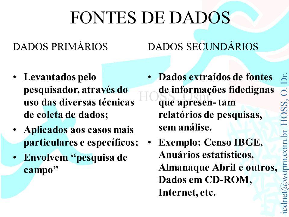 FONTES DE DADOS DADOS PRIMÁRIOS