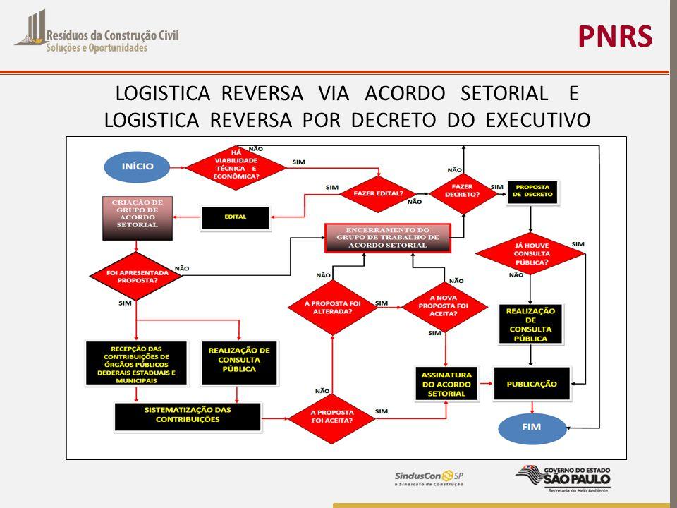 PNRS LOGISTICA REVERSA VIA ACORDO SETORIAL E