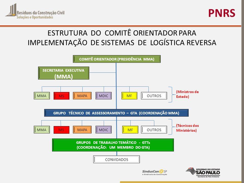 PNRS ESTRUTURA DO COMITÊ ORIENTADOR PARA