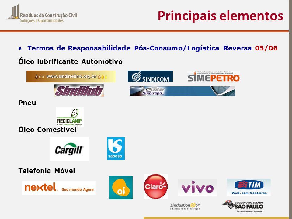Principais elementos Termos de Responsabilidade Pós-Consumo/Logística Reversa 05/06. Óleo lubrificante Automotivo.