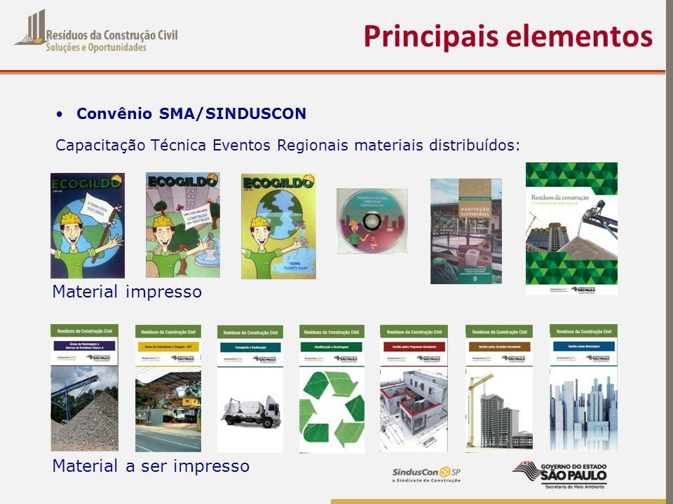 Principais elementos Material impresso Material a ser impresso