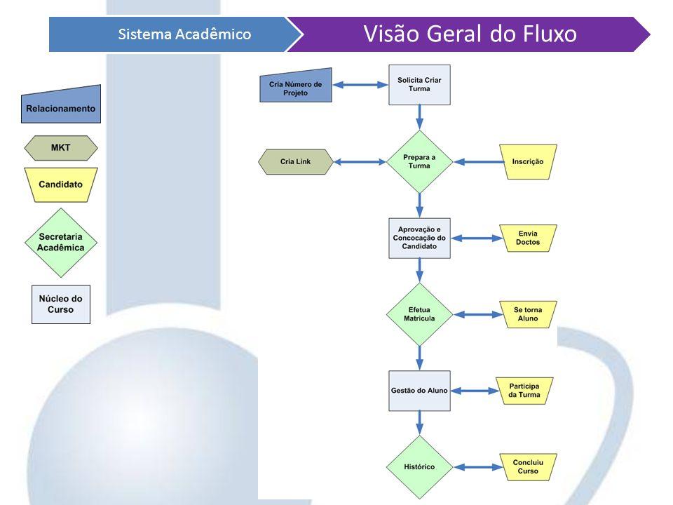 Sistema Acadêmico Visão Geral do Fluxo