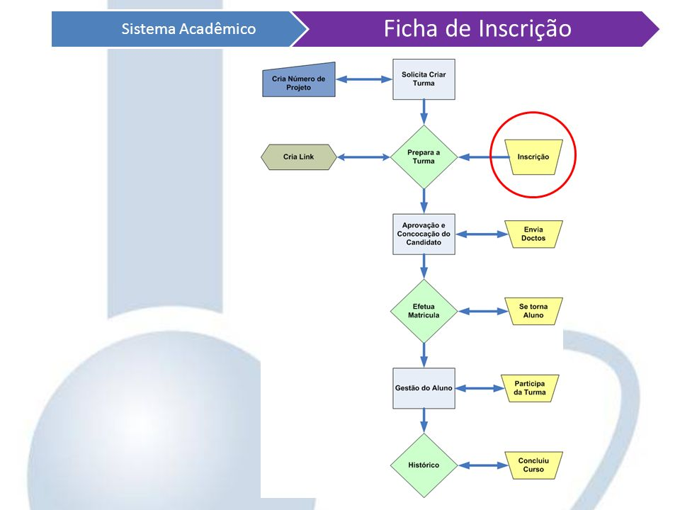 Sistema Acadêmico Ficha de Inscrição