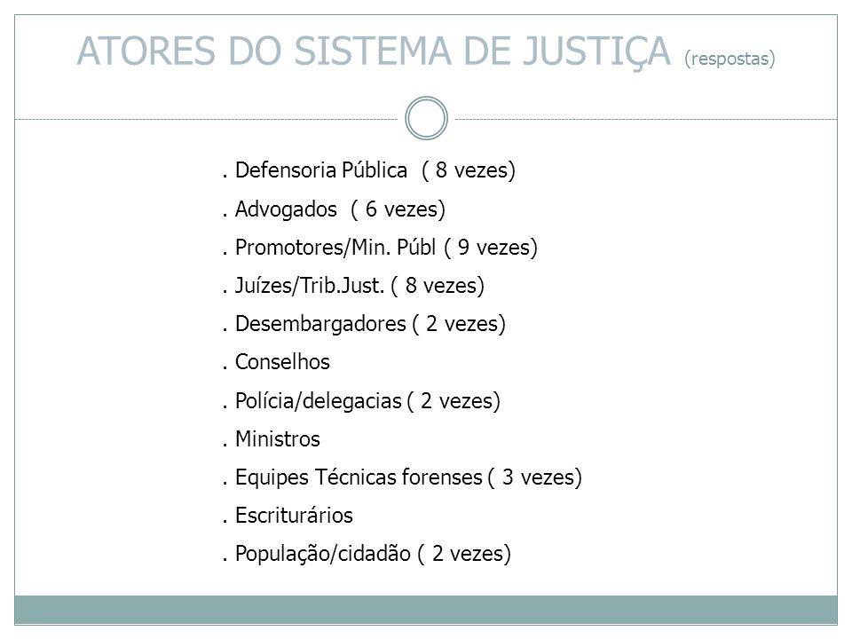 ATORES DO SISTEMA DE JUSTIÇA (respostas)