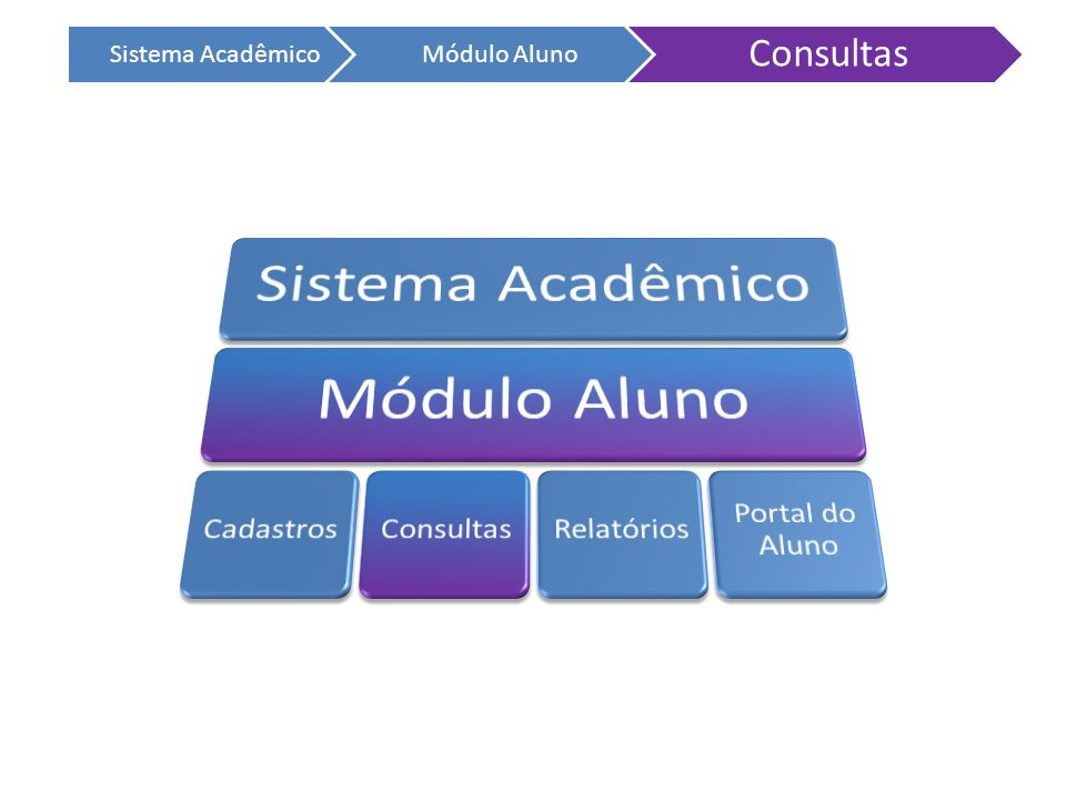 Consultas Sistema Acadêmico Módulo Aluno Sistema Acadêmico