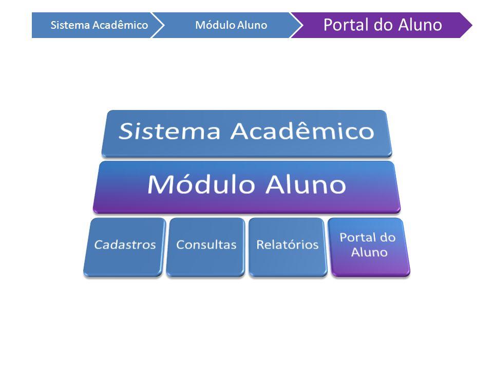 Portal do Aluno Sistema Acadêmico Módulo Aluno Sistema Acadêmico