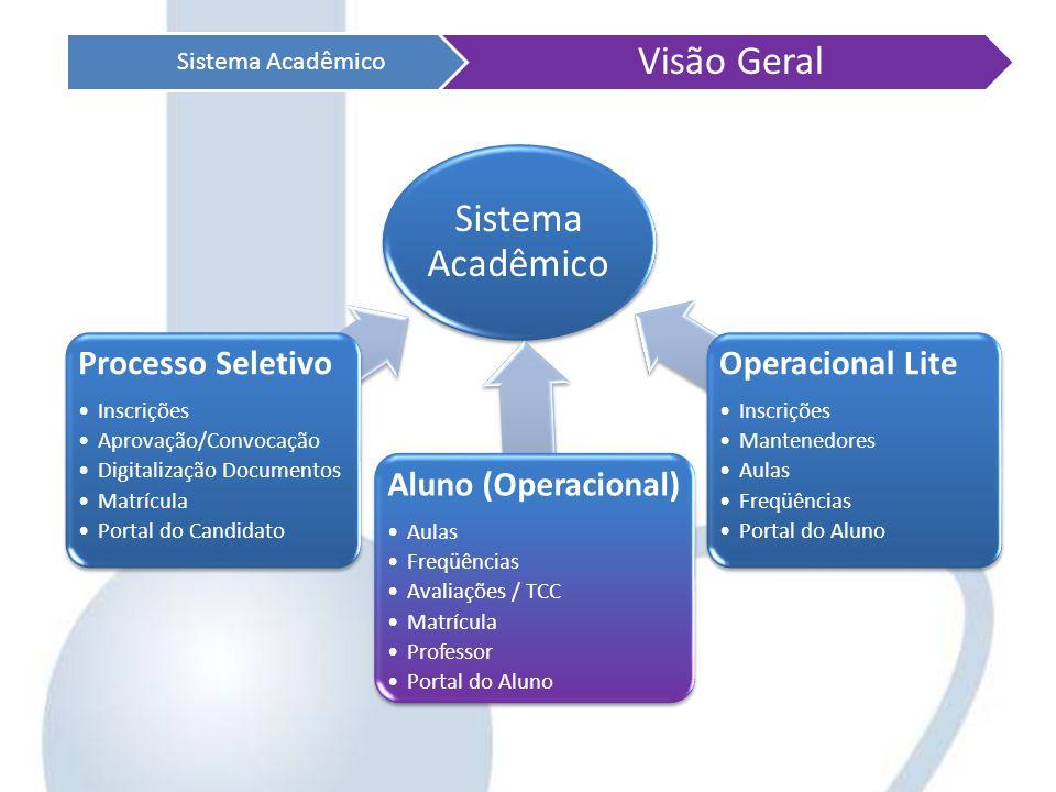 Sistema Acadêmico Visão Geral Processo Seletivo Aluno (Operacional)