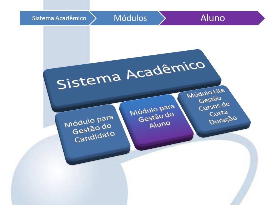 Aluno Sistema Acadêmico Módulos Sistema Acadêmico
