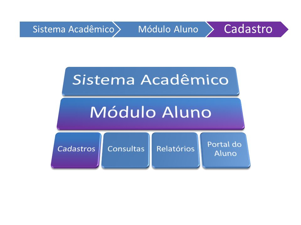 Cadastro Sistema Acadêmico Módulo Aluno Sistema Acadêmico Módulo Aluno