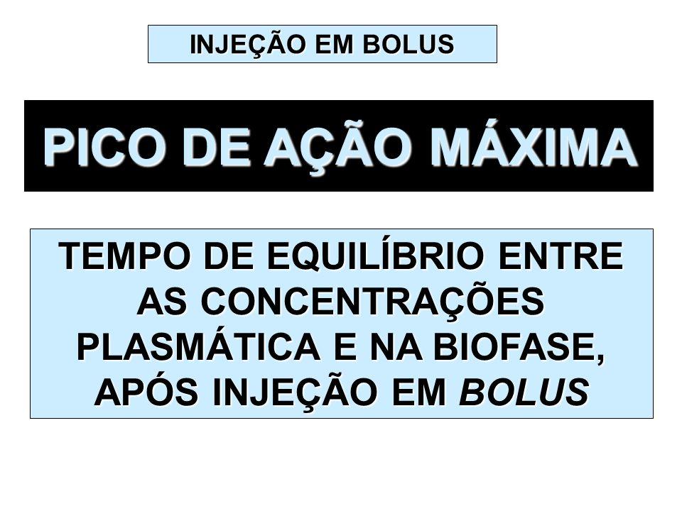 INJEÇÃO EM BOLUS PICO DE AÇÃO MÁXIMA.