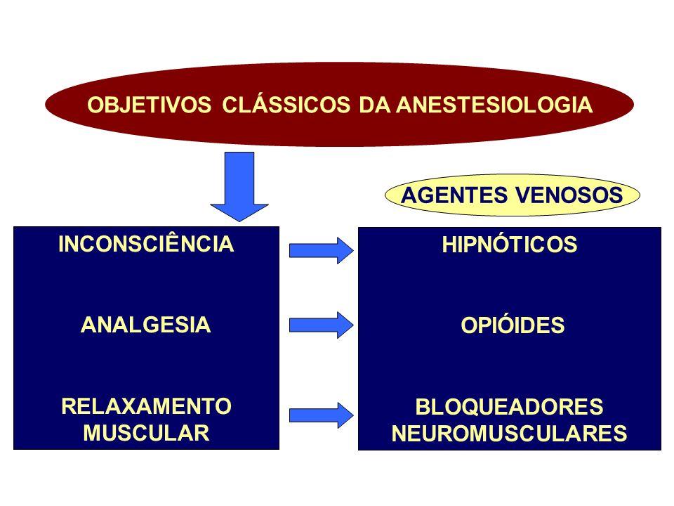 OBJETIVOS CLÁSSICOS DA ANESTESIOLOGIA BLOQUEADORES NEUROMUSCULARES