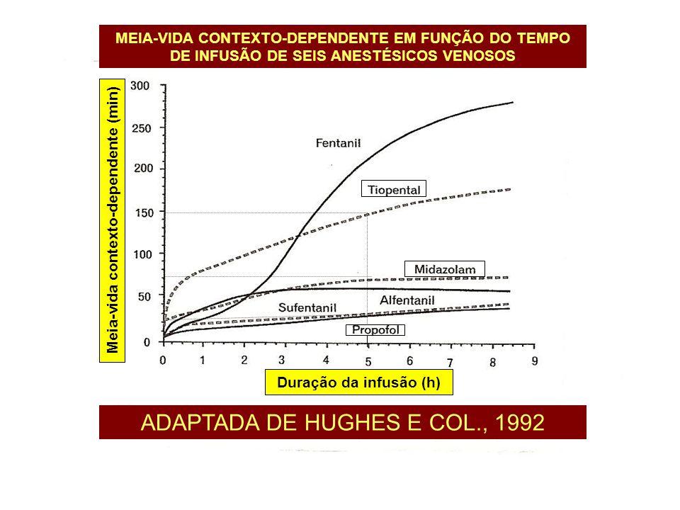 Meia-vida contexto-dependente (min)