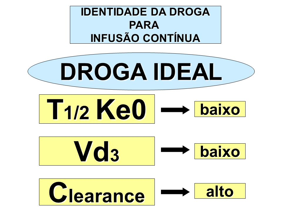 T1/2 Ke0 Vd3 Clearance DROGA IDEAL baixo baixo alto