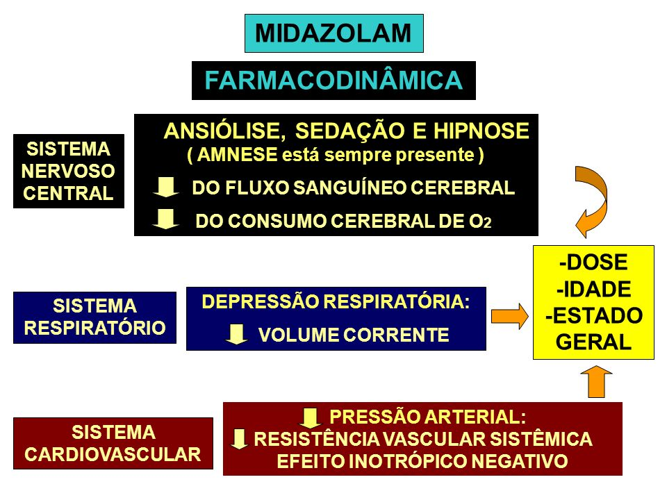 MIDAZOLAM FARMACODINÂMICA