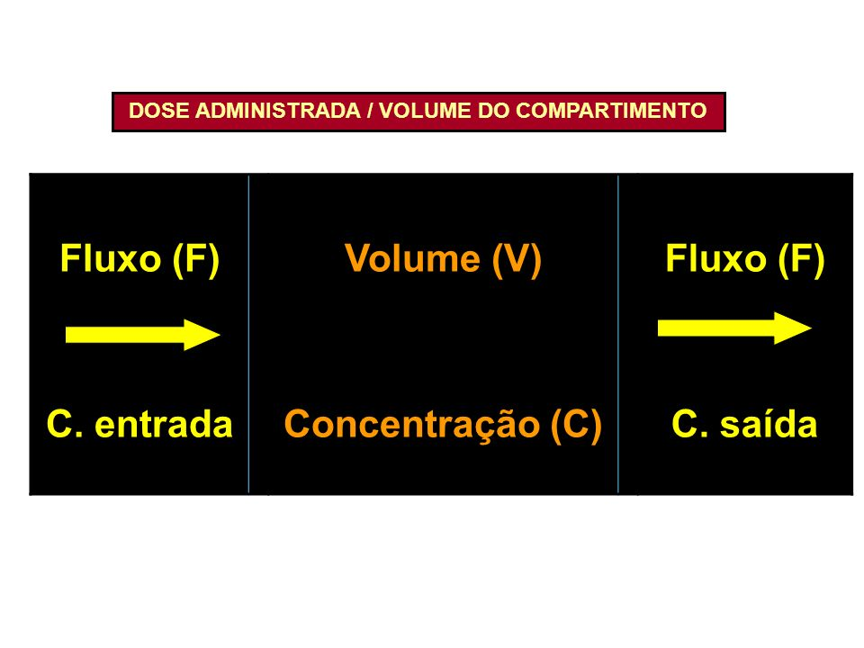 DOSE ADMINISTRADA / VOLUME DO COMPARTIMENTO
