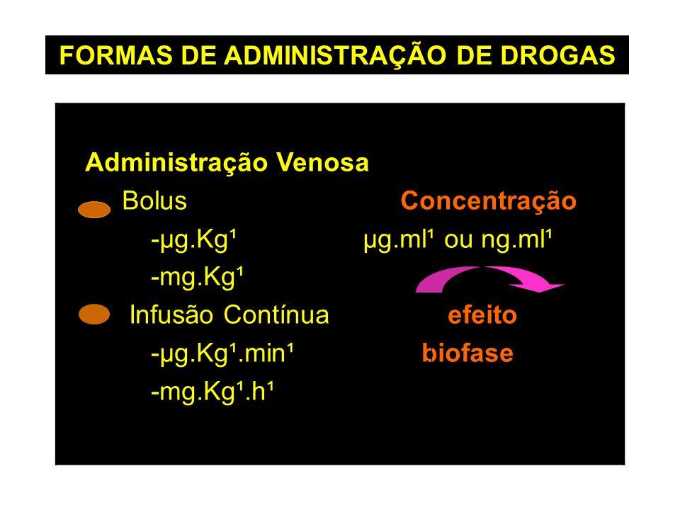 FORMAS DE ADMINISTRAÇÃO DE DROGAS