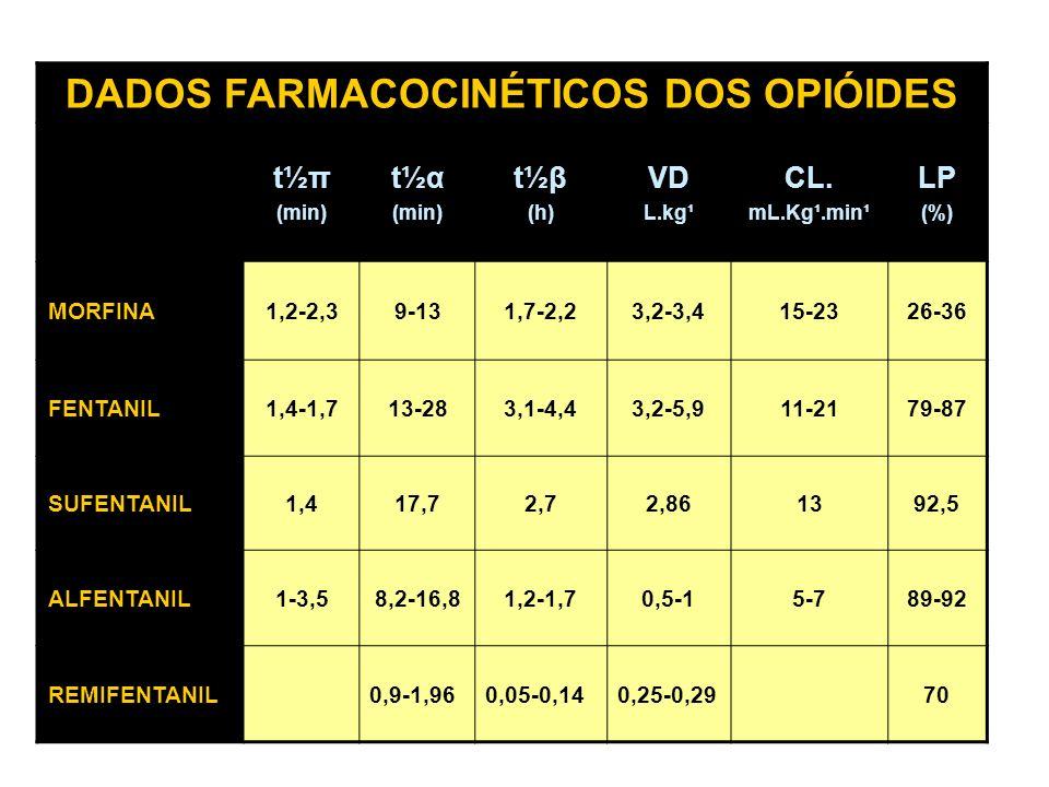 DADOS FARMACOCINÉTICOS DOS OPIÓIDES