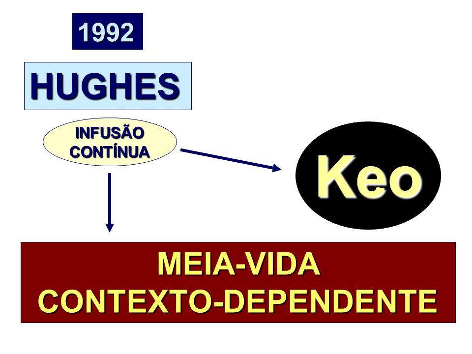 MEIA-VIDA CONTEXTO-DEPENDENTE