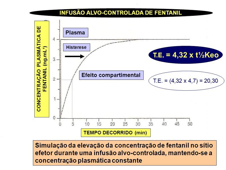 INFUSÃO ALVO-CONTROLADA DE FENTANIL